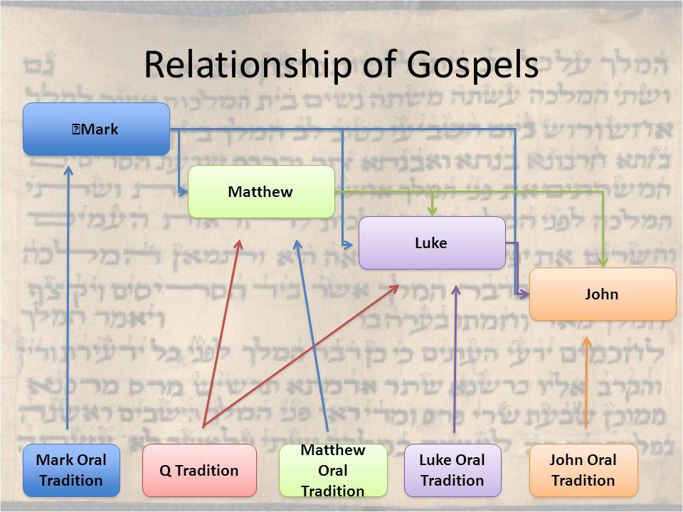 Relationship of Gospels Mark Luke Oral Tradition Q Tradition Mark Oral Tradition Matthew Oral Tradition John Oral Tradition John Luke Matthew