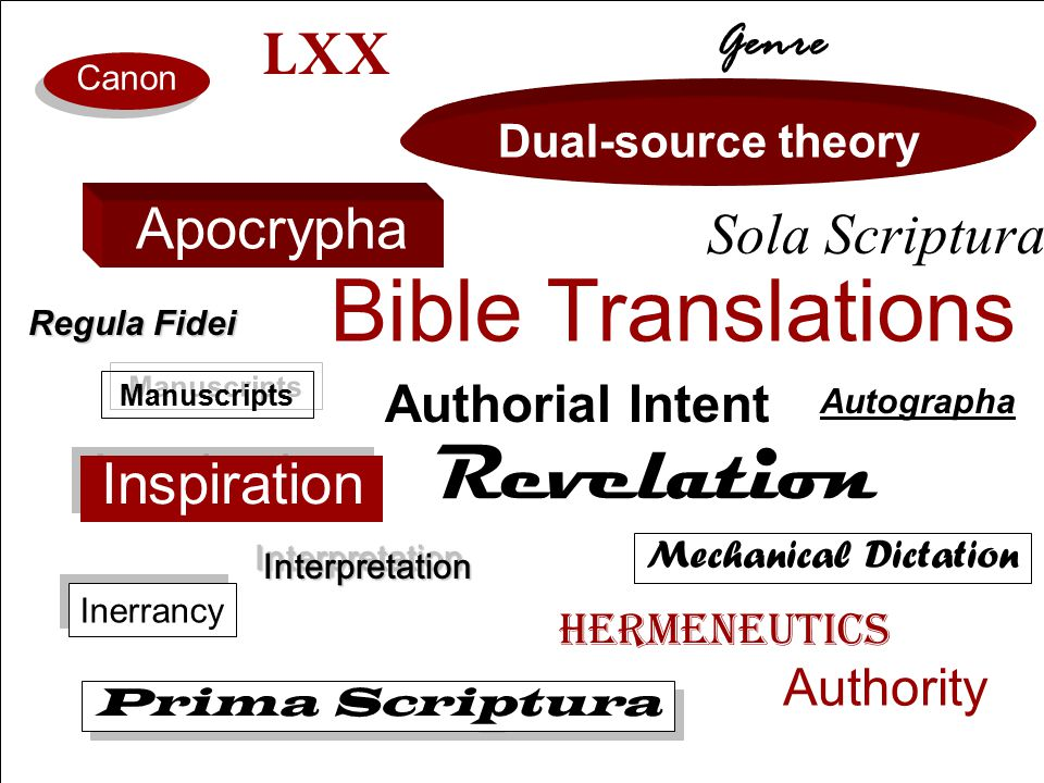 Prima Scriptura Sola Scriptura Solo Scriptura Absolute Individualism Absolute Authoritarianism Individualistic Respect for Authority Roman Catholicism Eastern Orthodoxy Reformed (Protestants) Radical (Protestants) Early Church Through Reformation Catholic Counter- Reformation Radical Reformation Sola Ecclesia Regula fidei