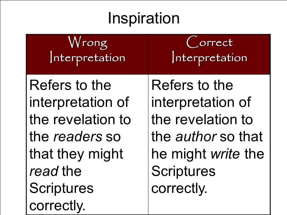 Inspiration Wrong Interpretation Correct Interpretation Refers to the interpretation of the revelation to the readers so that they might read the Scriptures correctly.
