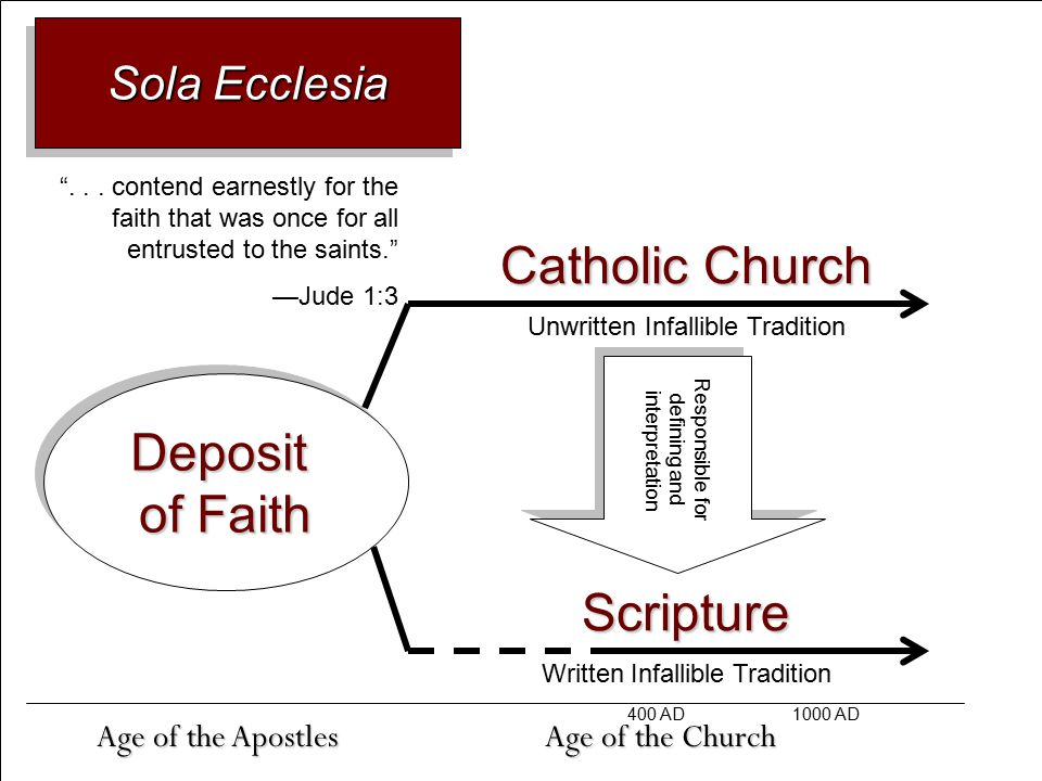 Deposit of Faith Deposit Age of the Apostles ...