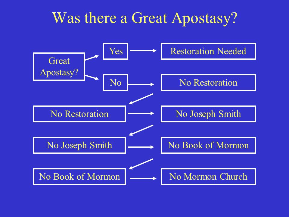 Was there a Great Apostasy? No Mormon ChurchNo Book of Mormon Great Apostasy? Restoration NeededYes No No RestorationNo Joseph Smith No RestorationNo