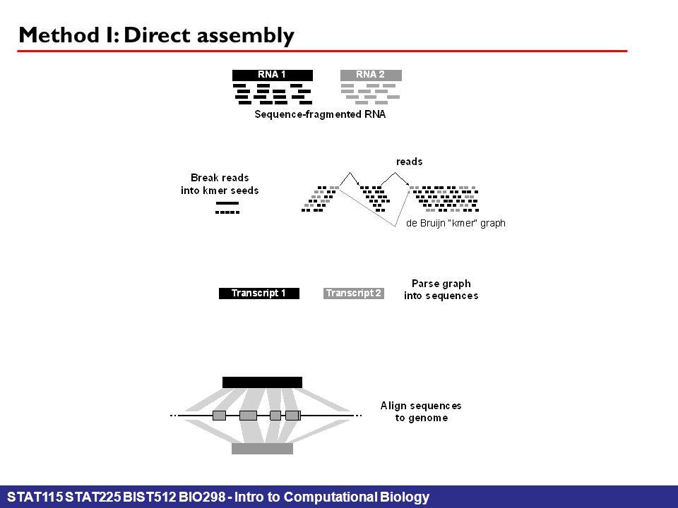 STAT115 STAT225 BIST512 BIO298 - Intro to Computational Biology Method I: Direct assembly