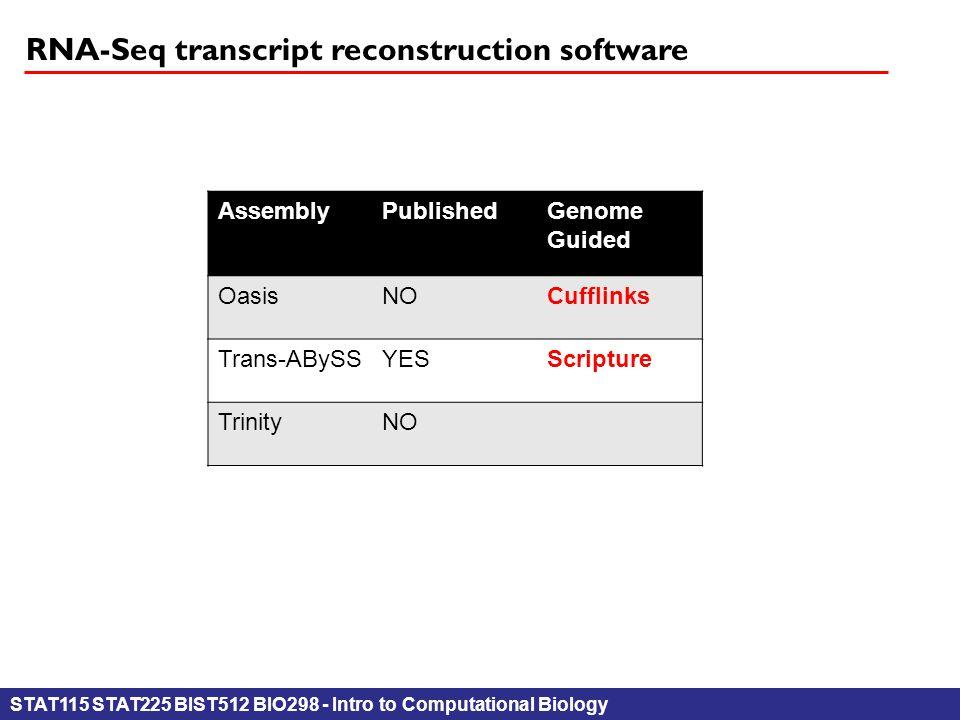 STAT115 STAT225 BIST512 BIO298 - Intro to Computational Biology RNA-Seq transcript reconstruction software AssemblyPublishedGenome Guided OasisNOCufflinks Trans-ABySSYESScripture TrinityNO