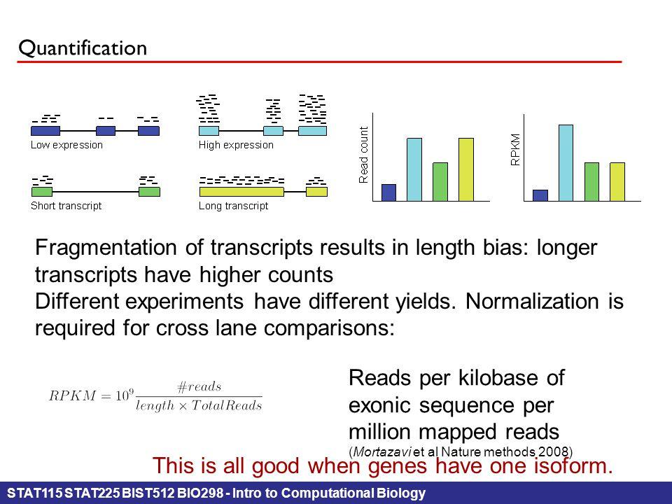 STAT115 STAT225 BIST512 BIO298 - Intro to Computational Biology Quantification Fragmentation of transcripts results in length bias: longer transcripts