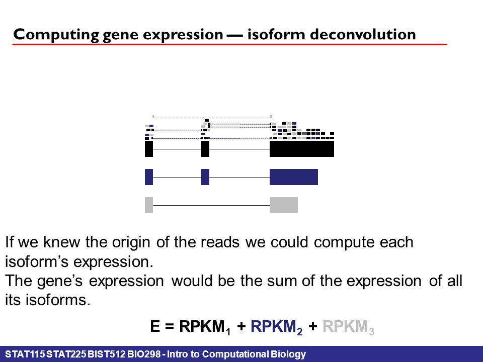 STAT115 STAT225 BIST512 BIO298 - Intro to Computational Biology Computing gene expression — isoform deconvolution If we knew the origin of the reads w