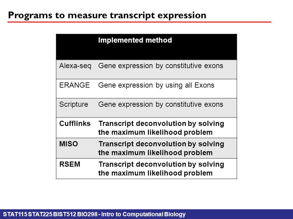 STAT115 STAT225 BIST512 BIO298 - Intro to Computational Biology Programs to measure transcript expression Implemented method Alexa-seqGene expression by constitutive exons ERANGEGene expression by using all Exons ScriptureGene expression by constitutive exons CufflinksTranscript deconvolution by solving the maximum likelihood problem MISOTranscript deconvolution by solving the maximum likelihood problem RSEMTranscript deconvolution by solving the maximum likelihood problem
