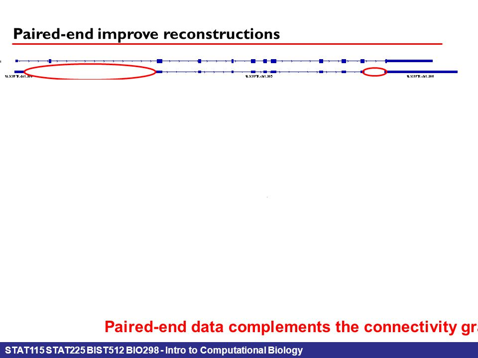 STAT115 STAT225 BIST512 BIO298 - Intro to Computational Biology Paired-end improve reconstructions Paired-end data complements the connectivity graph