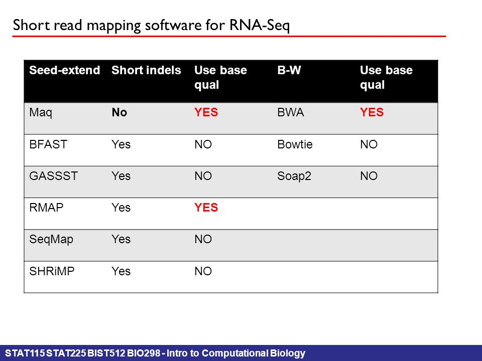 STAT115 STAT225 BIST512 BIO298 - Intro to Computational Biology Short read mapping software for RNA-Seq Seed-extendShort indelsUse base qual B-WUse ba