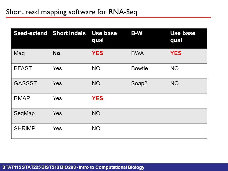 STAT115 STAT225 BIST512 BIO298 - Intro to Computational Biology Short read mapping software for RNA-Seq Seed-extendShort indelsUse base qual B-WUse base qual MaqNoYESBWAYES BFASTYesNOBowtieNO GASSSTYesNOSoap2NO RMAPYesYES SeqMapYesNO SHRiMPYesNO