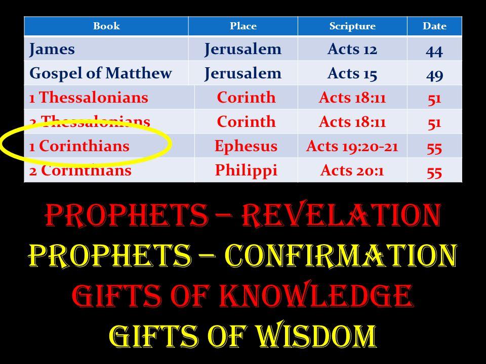 BookPlaceScriptureDate JamesJerusalemActs 1244 Gospel of MatthewJerusalemActs 1549 1 ThessaloniansCorinthActs 18:1151 2 ThessaloniansCorinthActs 18:1151 1 CorinthiansEphesusActs 19:20-2155 2 CorinthiansPhilippiActs 20:155 Prophets – Revelation Prophets – Confirmation Gifts of Knowledge Gifts of Wisdom