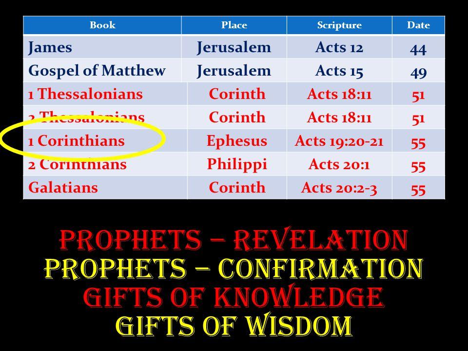 BookPlaceScriptureDate JamesJerusalemActs 1244 Gospel of MatthewJerusalemActs 1549 1 ThessaloniansCorinthActs 18:1151 2 ThessaloniansCorinthActs 18:1151 1 CorinthiansEphesusActs 19:20-2155 2 CorinthiansPhilippiActs 20:155 GalatiansCorinthActs 20:2-355 Prophets – Revelation Prophets – Confirmation Gifts of Knowledge Gifts of Wisdom