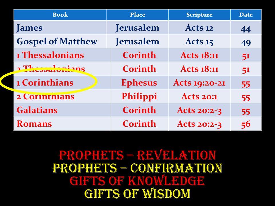 BookPlaceScriptureDate JamesJerusalemActs 1244 Gospel of MatthewJerusalemActs 1549 1 ThessaloniansCorinthActs 18:1151 2 ThessaloniansCorinthActs 18:1151 1 CorinthiansEphesusActs 19:20-2155 2 CorinthiansPhilippiActs 20:155 GalatiansCorinthActs 20:2-355 RomansCorinthActs 20:2-356 Prophets – Revelation Prophets – Confirmation Gifts of Knowledge Gifts of Wisdom