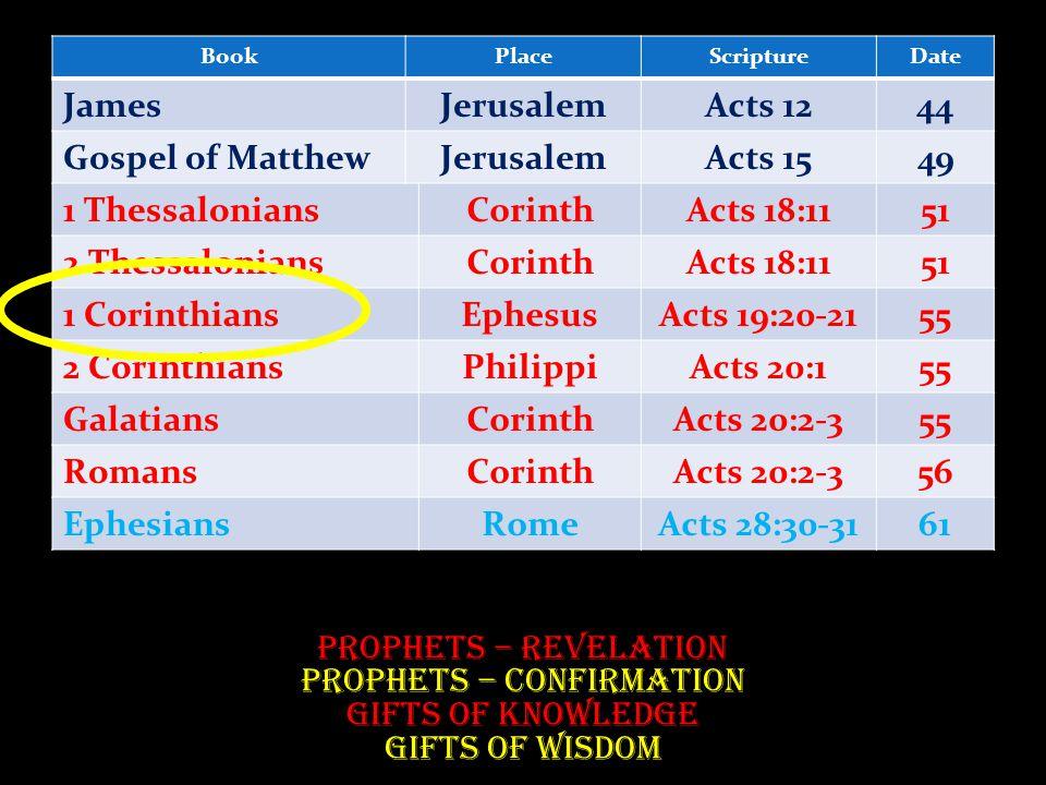 BookPlaceScriptureDate JamesJerusalemActs 1244 Gospel of MatthewJerusalemActs 1549 1 ThessaloniansCorinthActs 18:1151 2 ThessaloniansCorinthActs 18:1151 1 CorinthiansEphesusActs 19:20-2155 2 CorinthiansPhilippiActs 20:155 GalatiansCorinthActs 20:2-355 RomansCorinthActs 20:2-356 EphesiansRomeActs 28:30-3161 Prophets – Revelation Prophets – Confirmation Gifts of Knowledge Gifts of Wisdom