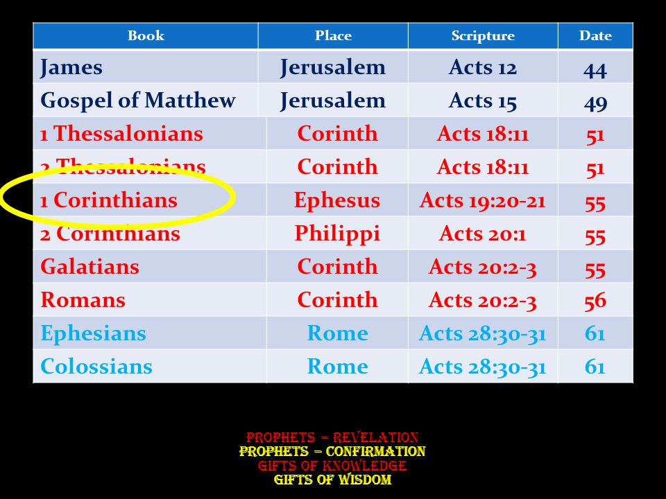 BookPlaceScriptureDate JamesJerusalemActs 1244 Gospel of MatthewJerusalemActs 1549 1 ThessaloniansCorinthActs 18:1151 2 ThessaloniansCorinthActs 18:1151 1 CorinthiansEphesusActs 19:20-2155 2 CorinthiansPhilippiActs 20:155 GalatiansCorinthActs 20:2-355 RomansCorinthActs 20:2-356 EphesiansRomeActs 28:30-3161 ColossiansRomeActs 28:30-3161 Prophets – Revelation Prophets – Confirmation Gifts of Knowledge Gifts of Wisdom