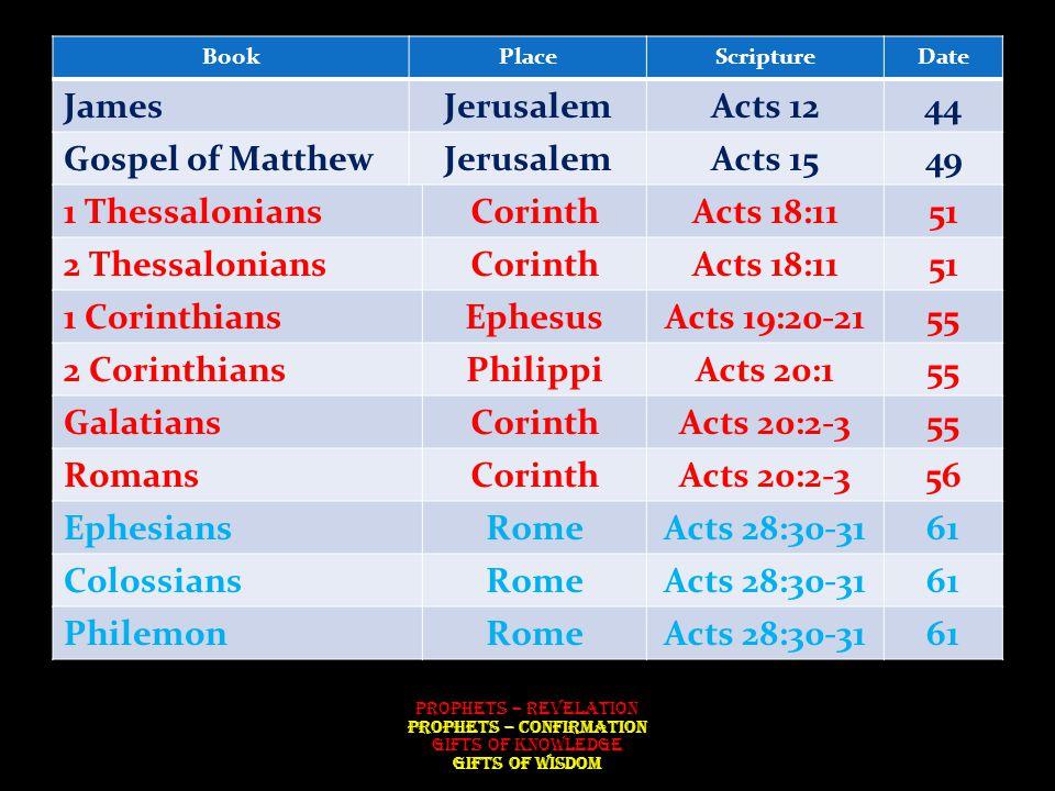 BookPlaceScriptureDate JamesJerusalemActs 1244 Gospel of MatthewJerusalemActs 1549 1 ThessaloniansCorinthActs 18:1151 2 ThessaloniansCorinthActs 18:1151 1 CorinthiansEphesusActs 19:20-2155 2 CorinthiansPhilippiActs 20:155 GalatiansCorinthActs 20:2-355 RomansCorinthActs 20:2-356 EphesiansRomeActs 28:30-3161 ColossiansRomeActs 28:30-3161 PhilemonRomeActs 28:30-3161 Prophets – Revelation Prophets – Confirmation Gifts of Knowledge Gifts of Wisdom