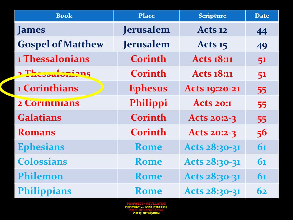 BookPlaceScriptureDate JamesJerusalemActs 1244 Gospel of MatthewJerusalemActs 1549 1 ThessaloniansCorinthActs 18:1151 2 ThessaloniansCorinthActs 18:1151 1 CorinthiansEphesusActs 19:20-2155 2 CorinthiansPhilippiActs 20:155 GalatiansCorinthActs 20:2-355 RomansCorinthActs 20:2-356 EphesiansRomeActs 28:30-3161 ColossiansRomeActs 28:30-3161 PhilemonRomeActs 28:30-3161 PhilippiansRomeActs 28:30-3162 Prophets – Revelation Prophets – Confirmation Gifts of Knowledge Gifts of Wisdom