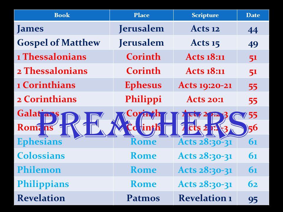 BookPlaceScriptureDate JamesJerusalemActs 1244 Gospel of MatthewJerusalemActs 1549 1 ThessaloniansCorinthActs 18:1151 2 ThessaloniansCorinthActs 18:1151 1 CorinthiansEphesusActs 19:20-2155 2 CorinthiansPhilippiActs 20:155 GalatiansCorinthActs 20:2-355 RomansCorinthActs 20:2-356 EphesiansRomeActs 28:30-3161 ColossiansRomeActs 28:30-3161 PhilemonRomeActs 28:30-3161 PhilippiansRomeActs 28:30-3162 RevelationPatmosRevelation 195 Preachers