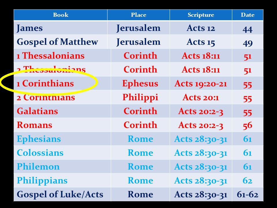 BookPlaceScriptureDate JamesJerusalemActs 1244 Gospel of MatthewJerusalemActs 1549 1 ThessaloniansCorinthActs 18:1151 2 ThessaloniansCorinthActs 18:1151 1 CorinthiansEphesusActs 19:20-2155 2 CorinthiansPhilippiActs 20:155 GalatiansCorinthActs 20:2-355 RomansCorinthActs 20:2-356 EphesiansRomeActs 28:30-3161 ColossiansRomeActs 28:30-3161 PhilemonRomeActs 28:30-3161 PhilippiansRomeActs 28:30-3162 Gospel of Luke/ActsRomeActs 28:30-3161-62