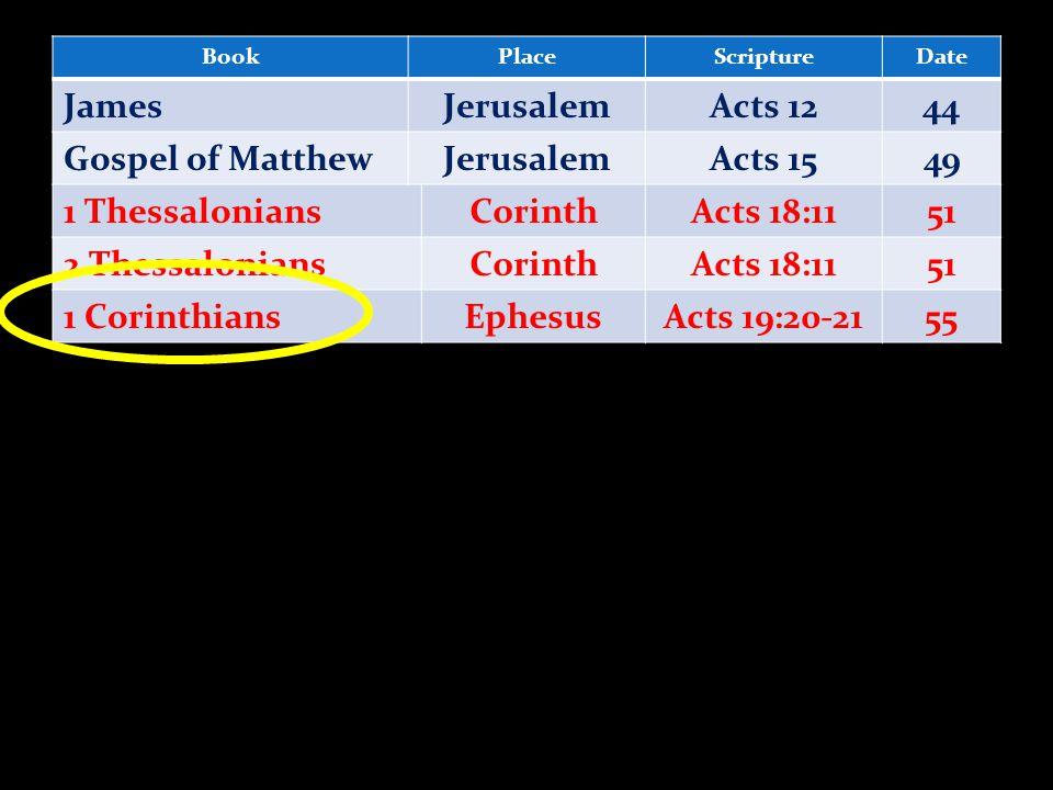 BookPlaceScriptureDate JamesJerusalemActs 1244 Gospel of MatthewJerusalemActs 1549 1 ThessaloniansCorinthActs 18:1151 2 ThessaloniansCorinthActs 18:1151 1 CorinthiansEphesusActs 19:20-2155