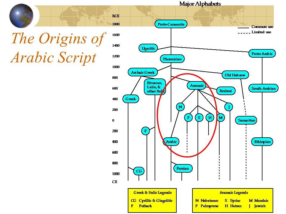 The Origins of Arabic Script