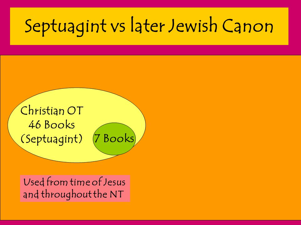 Septuagint vs later Jewish Canon 7 Books Christian OT 46 Books (Septuagint) Used from time of Jesus and throughout the NT
