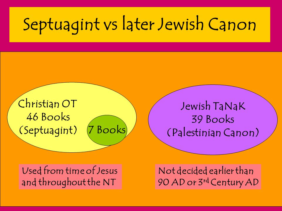Septuagint vs later Jewish Canon 7 Books Christian OT 46 Books (Septuagint) Jewish TaNaK 39 Books (Palestinian Canon) Used from time of Jesus and thro
