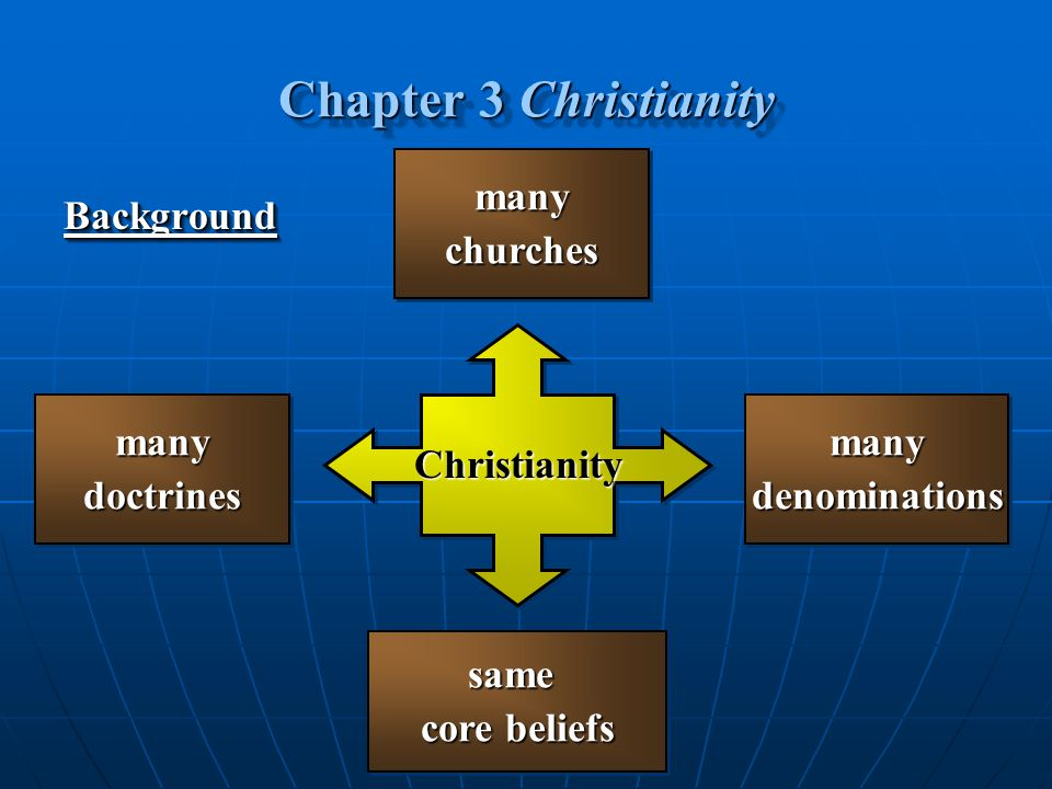 Background Background manydenominationsmanydenominationsmanydoctrinesmanydoctrines ChristianityChristianity same core beliefs same manychurchesmanychu