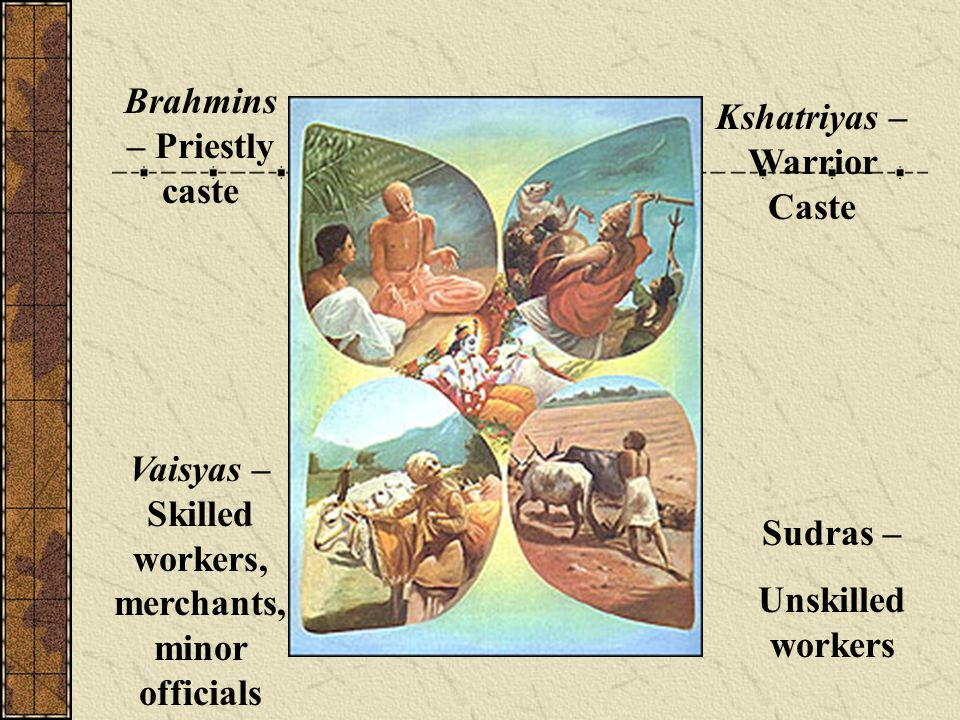 Brahmins – Priestly caste Kshatriyas – Warrior Caste Vaisyas – Skilled workers, merchants, minor officials Sudras – Unskilled workers