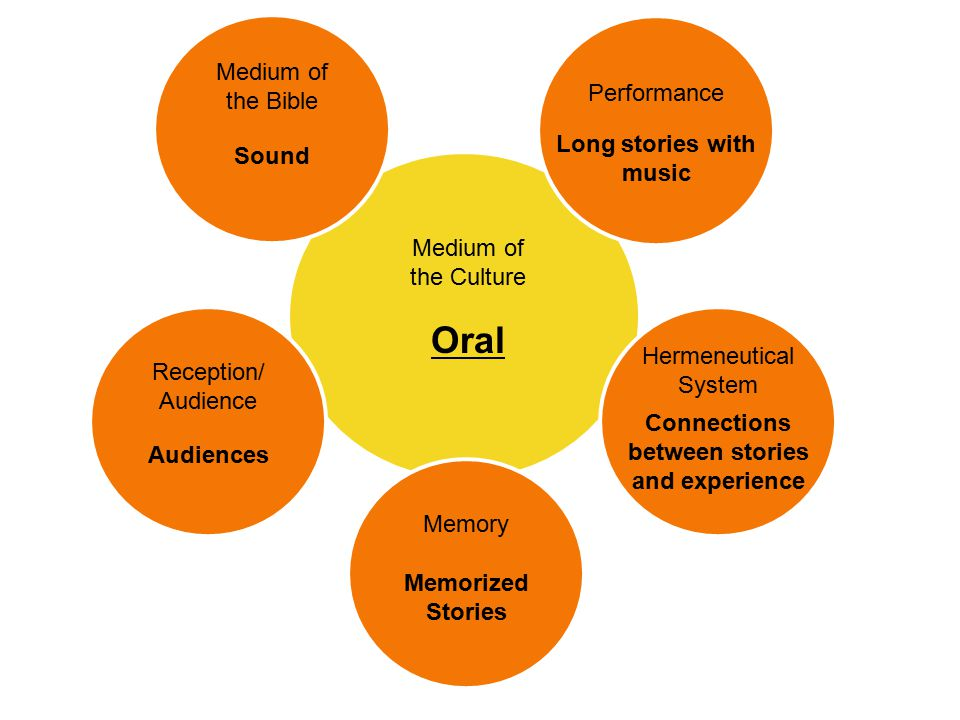 Medium of the Culture Oral Medium of the Bible Sound Reception/ Audience Audiences Hermeneutical System Connections between stories and experience Performance Long stories with music Memory Memorized Stories