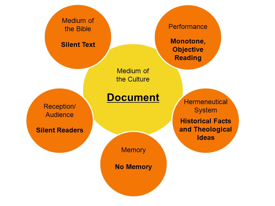 Medium of the Culture Digital Medium of the Bible Multimedia Reception/ Audience Audiences/ Readers/ Users Hermeneutical System Experience of Stories and Ideas Performance Multisensory, Highly Expressive Performance Events Memory Individual Internalization and Social Connectedness