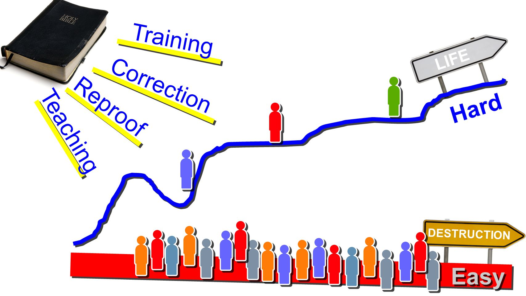 DESTRUCTION LIFE Hard Easy Teaching Reproof Correction Training