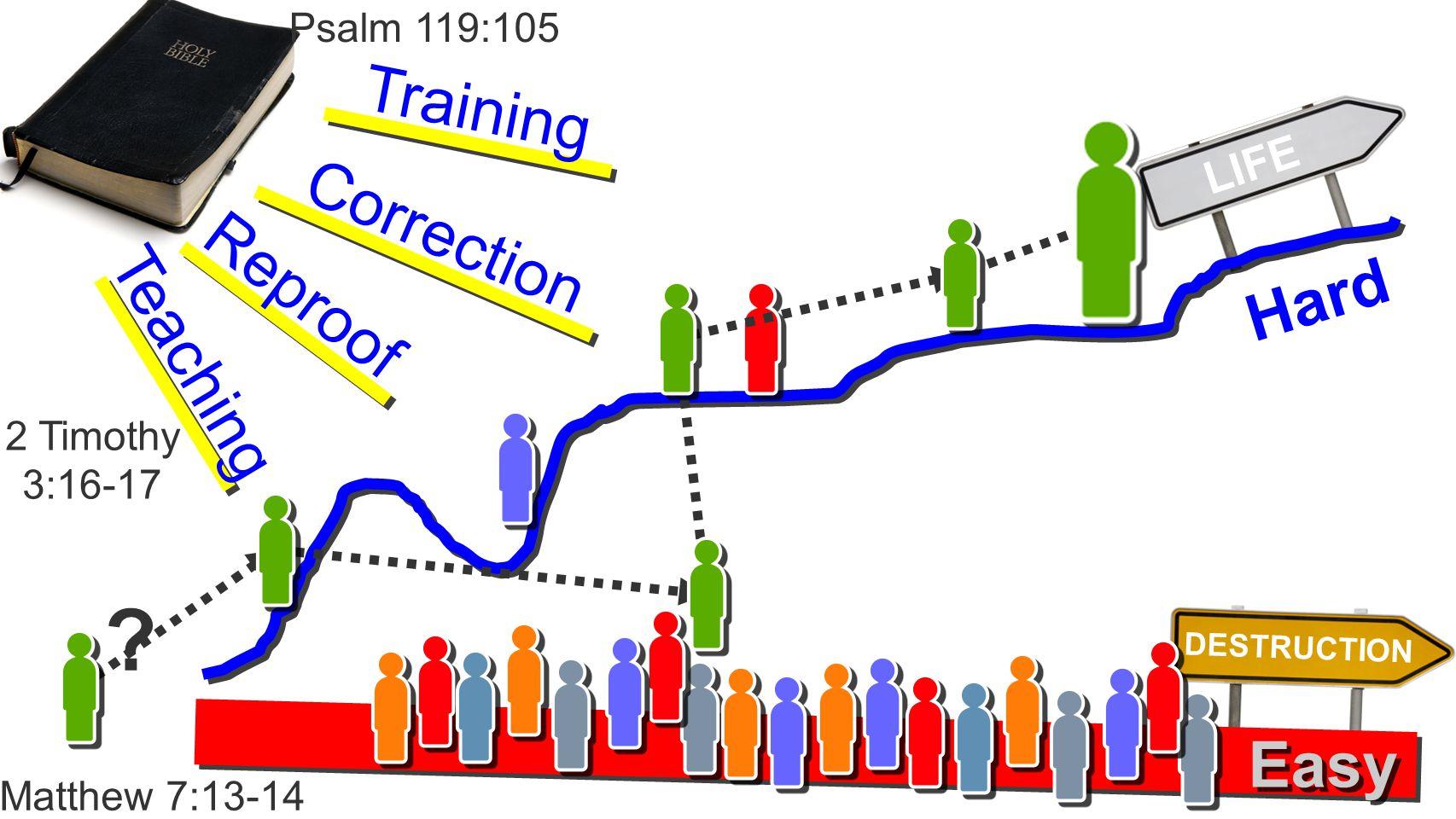 LIFE Hard Easy Teaching Reproof Correction Training .