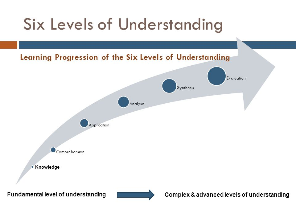 Six Levels of Understanding Comprehension Application Analysis Synthesis Evaluation Fundamental level of understanding Knowledge Complex & advanced levels of understanding Learning Progression of the Six Levels of Understanding