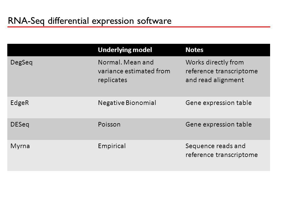 RNA-Seq differential expression software Underlying modelNotes DegSeqNormal. Mean and variance estimated from replicates Works directly from reference