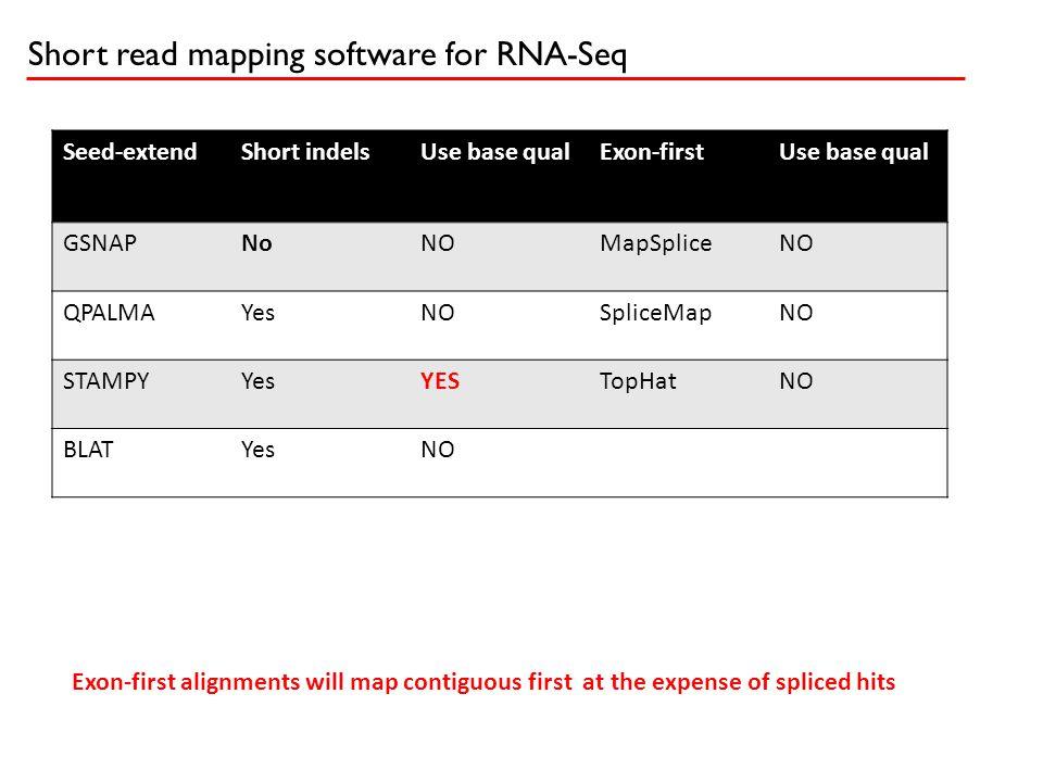 Short read mapping software for RNA-Seq Seed-extendShort indelsUse base qualExon-firstUse base qual GSNAPNoNOMapSpliceNO QPALMAYesNOSpliceMapNO STAMPY
