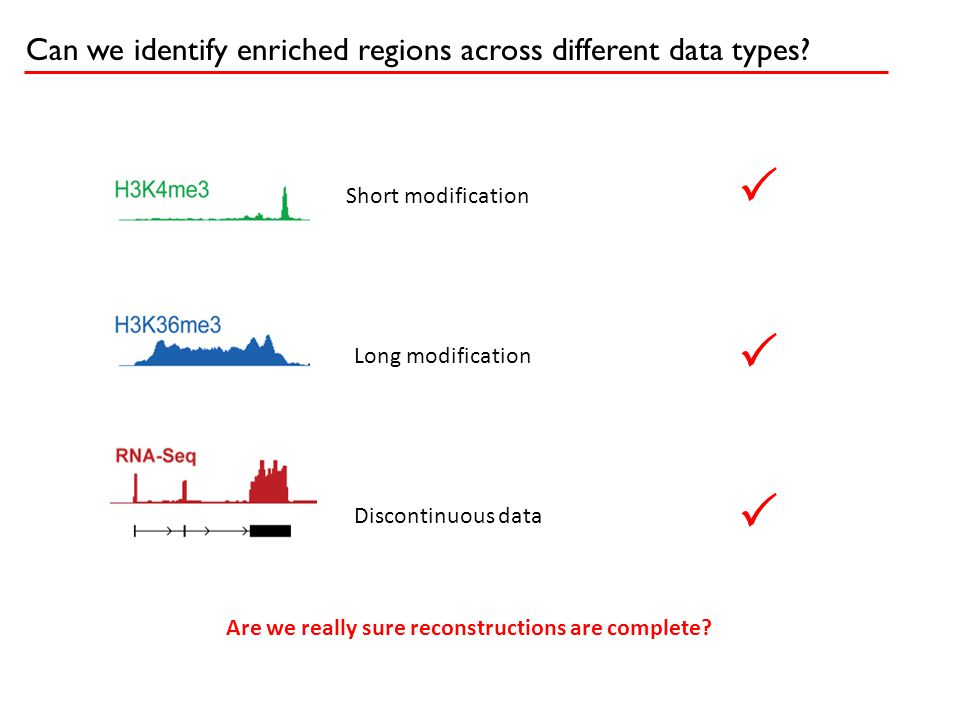 Can we identify enriched regions across different data types? Short modification Long modification Discontinuous data    Are we really sure reconst