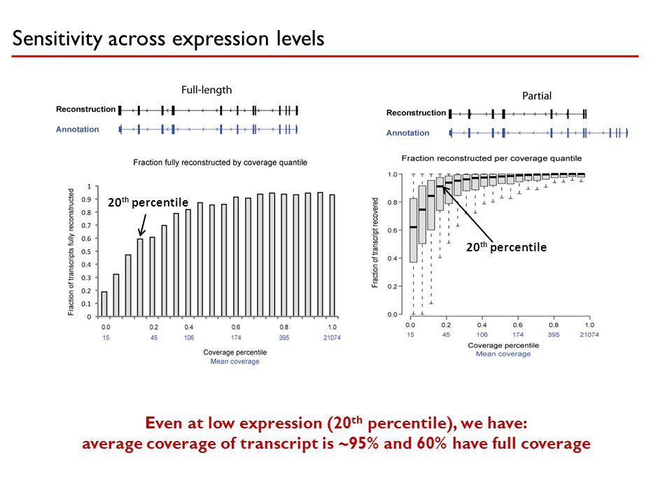 Sensitivity across expression levels Even at low expression (20 th percentile), we have: average coverage of transcript is ~95% and 60% have full cove