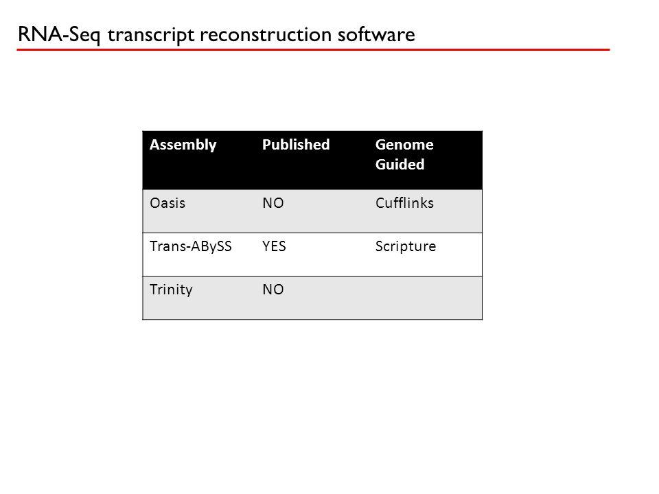 RNA-Seq transcript reconstruction software AssemblyPublishedGenome Guided OasisNOCufflinks Trans-ABySSYESScripture TrinityNO