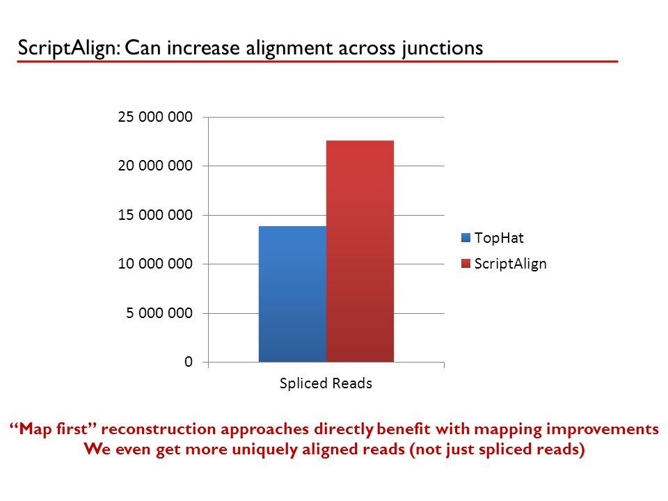 """""""Map first"""" reconstruction approaches directly benefit with mapping improvements We even get more uniquely aligned reads (not just spliced reads) Scri"""