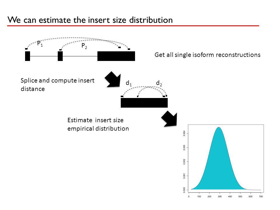 We can estimate the insert size distribution P1P1 P2P2 d1d1 d2d2 Splice and compute insert distance Estimate insert size empirical distribution Get al