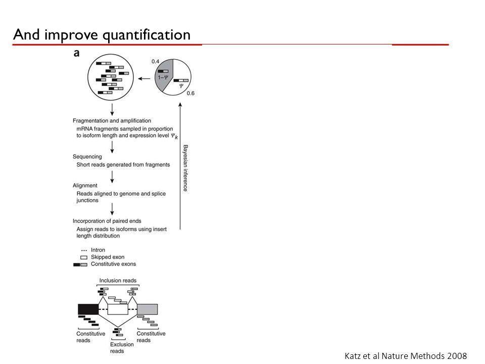 And improve quantification Katz et al Nature Methods 2008