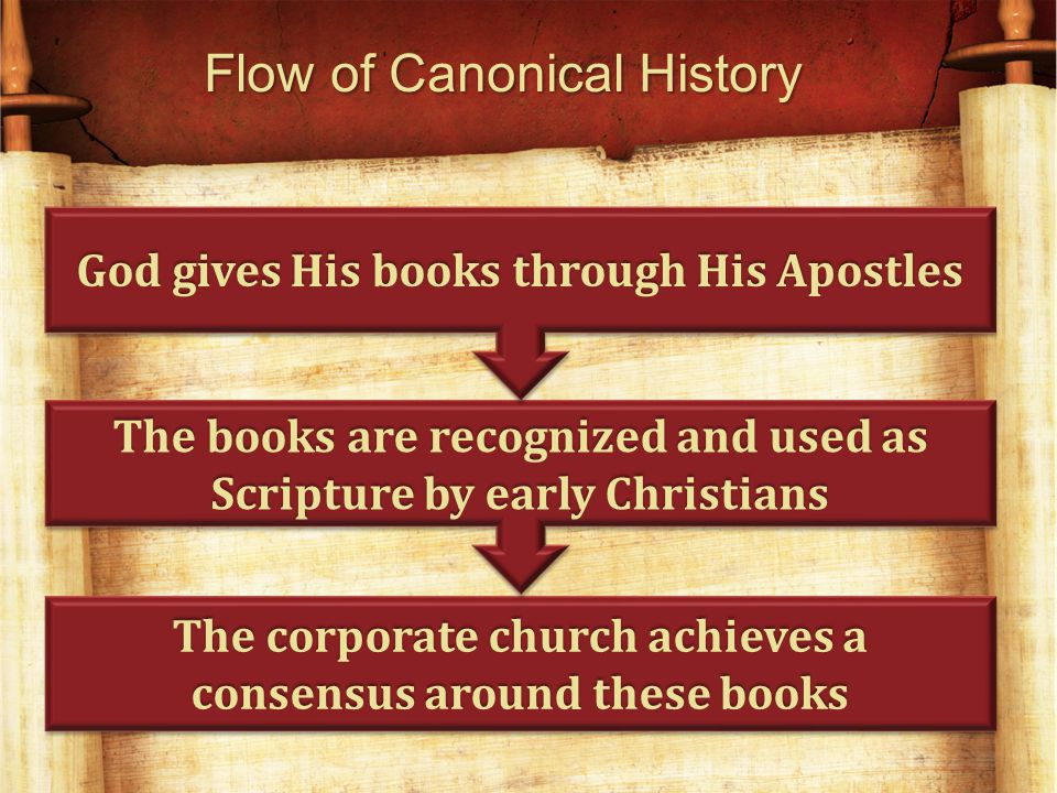 The corporate church achieves a consensus around these books Flow of Canonical History The books are recognized and used as Scripture by early Christians God gives His books through His Apostles