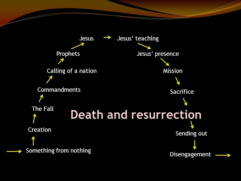 Something from nothing Creation The Fall Commandments Calling of a nation Prophets JesusJesus' teaching Jesus' presence Mission Sacrifice Death and resurrection Sending out Disengagement