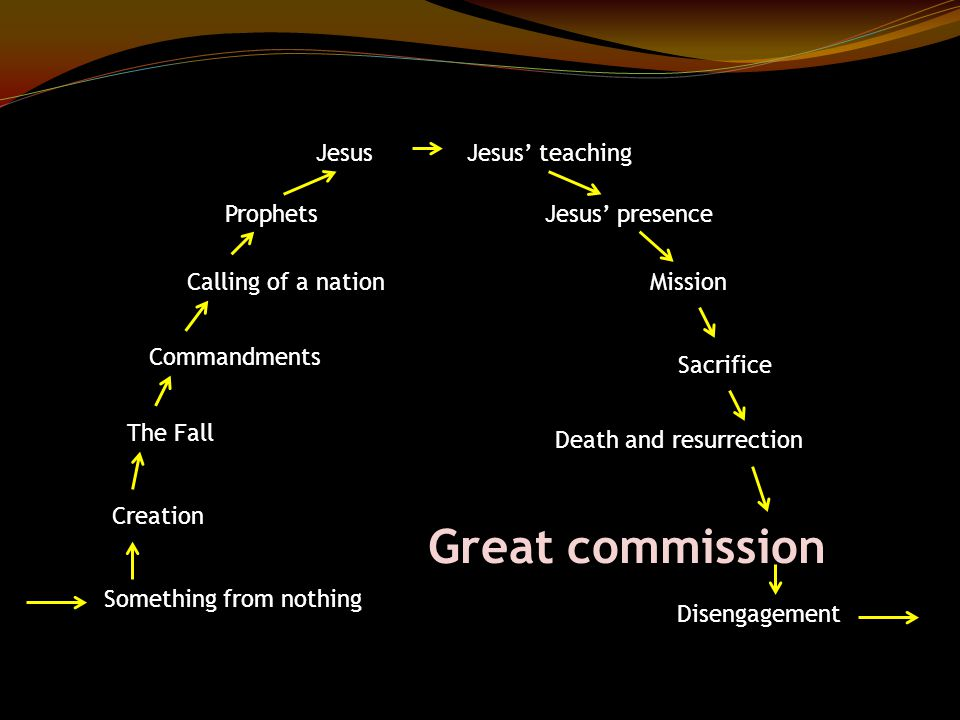 Something from nothing Creation The Fall Commandments Calling of a nation Prophets JesusJesus' teaching Jesus' presence Mission Sacrifice Death and resurrection Great commission Disengagement