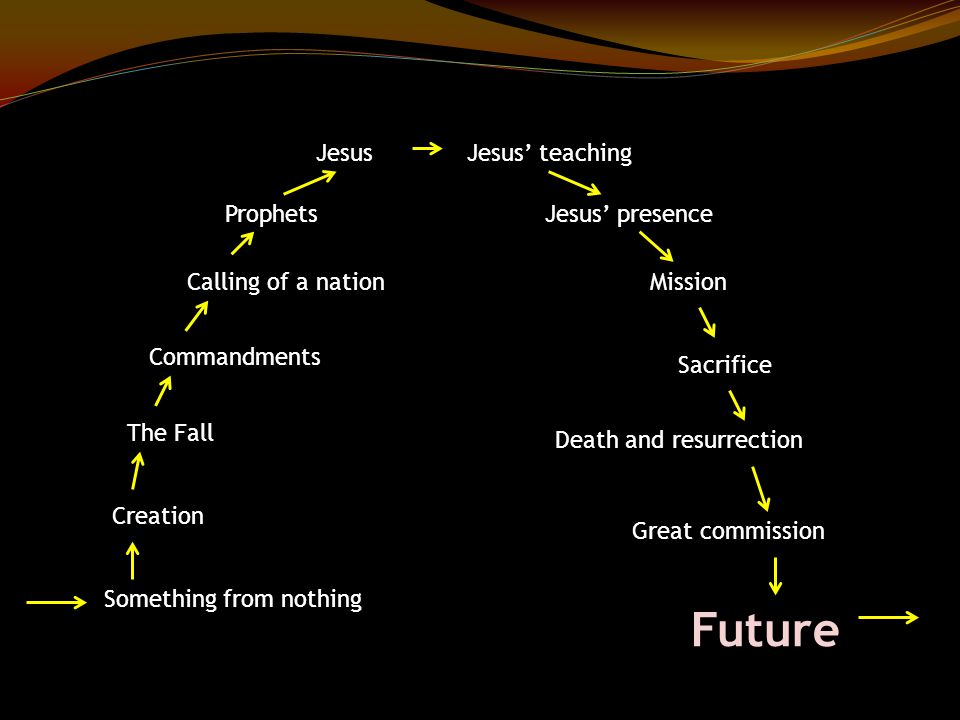 Something from nothing Creation The Fall Commandments Calling of a nation Prophets JesusJesus' teaching Jesus' presence Mission Sacrifice Death and resurrection Great commission Future