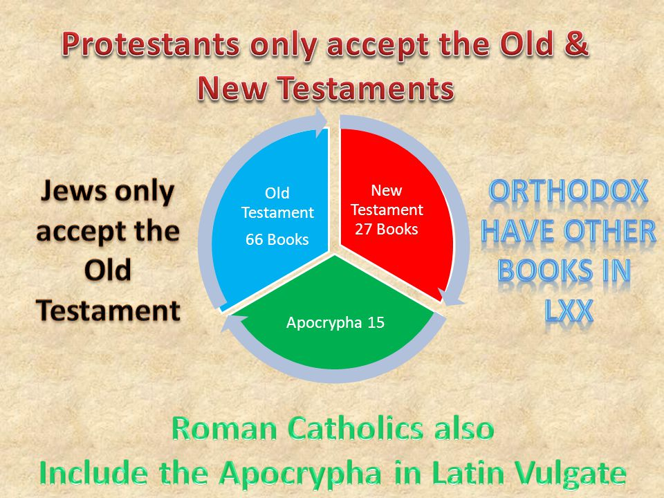 New Testament 27 Books Apocrypha 15 Old Testament 66 Books