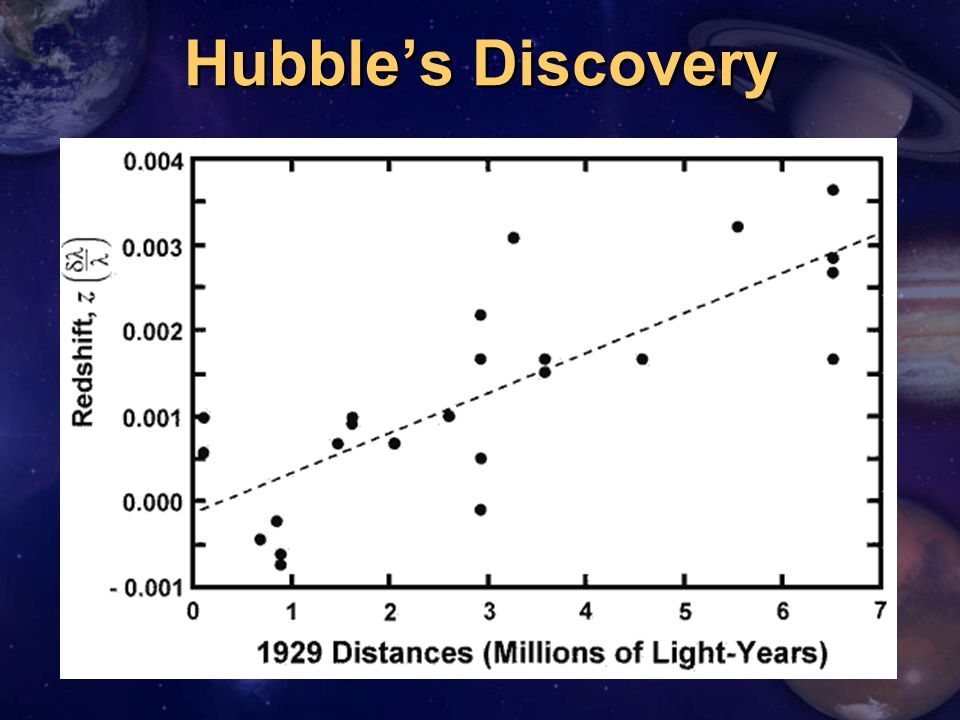 Hubble's Discovery