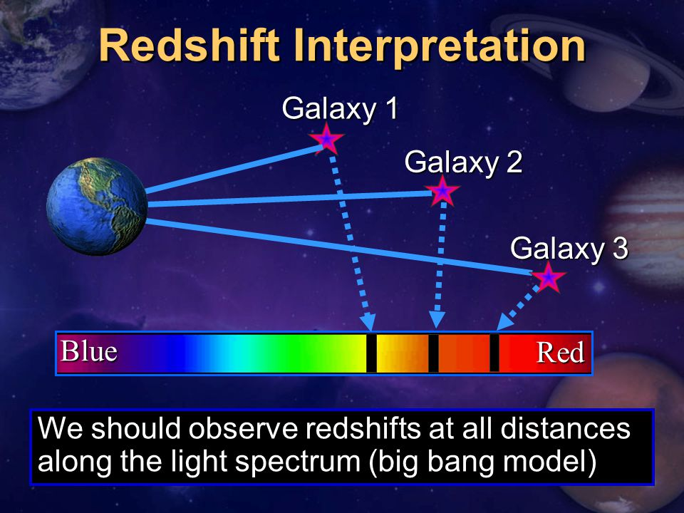 RedBlue Redshift Interpretation We should observe redshifts at all distances along the light spectrum (big bang model) Galaxy 1 Galaxy 2 Galaxy 3