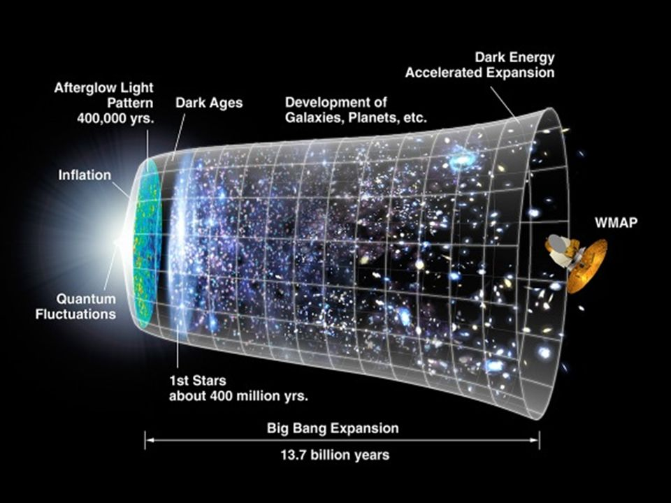 The Big Bang [The big bang] represents the instantaneous suspension of physical laws, the sudden abrupt flash of lawlessness that allowed something to come out of nothing.