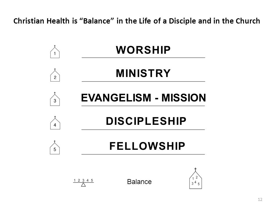 12 Christian Health is Balance in the Life of a Disciple and in the Church Balance WORSHIP MINISTRY EVANGELISM - MISSION FELLOWSHIP DISCIPLESHIP